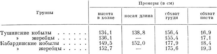 http://konevodstvo.su/books/item/f00/s00/z0000017/pic/000419.jpg